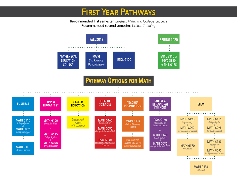 Golden Pathways Chart - Golden West College